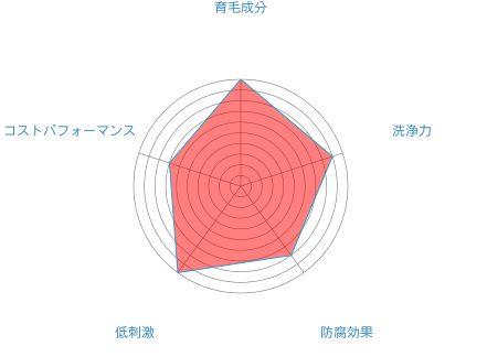 haru黒髪スカルプ・プロシャンプー・成分・基本情報