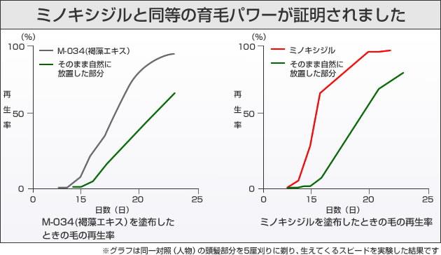 M-034・ミノキシジル・比較