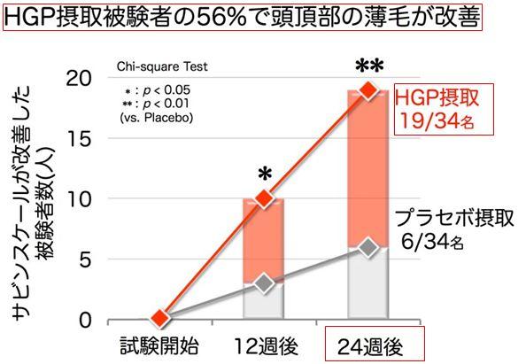 HGP効果01