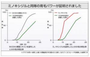 ミノキシジル・M-034・比較・グラフ
