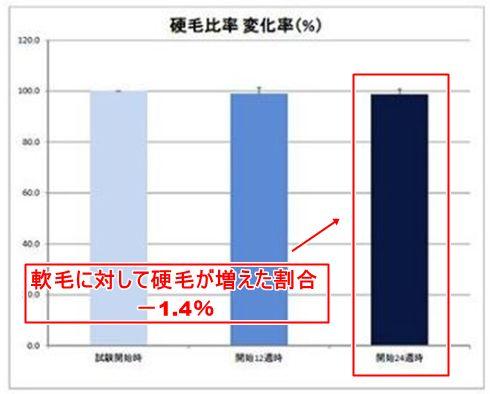 硬毛比率変化率・フィンジア