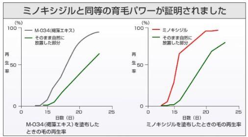 M-034・ミノキシジル・グラフ