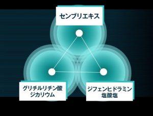 3種の有効成分<