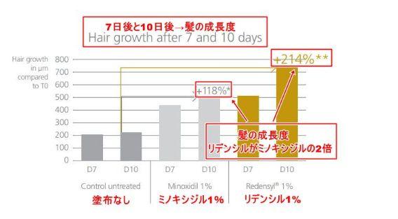 リデンシル・ミノキシジル・比較・グラフ