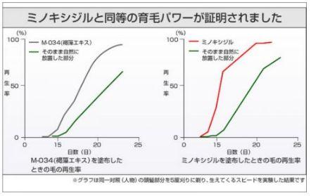 ミノキシジル・M-034・比較