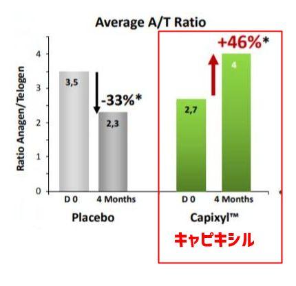 キャピキシル・臨床試験002