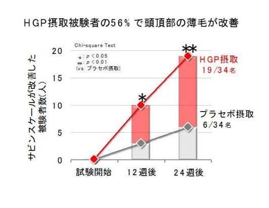 HGPの臨床試験データ1